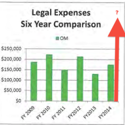 Big jump in legal costs at city hall