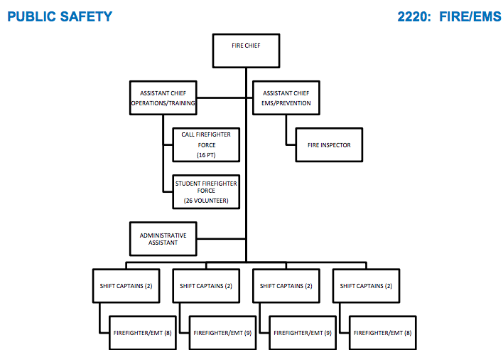 Amherst Fire:EMS Structure