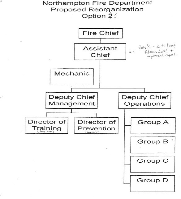 reorg structure